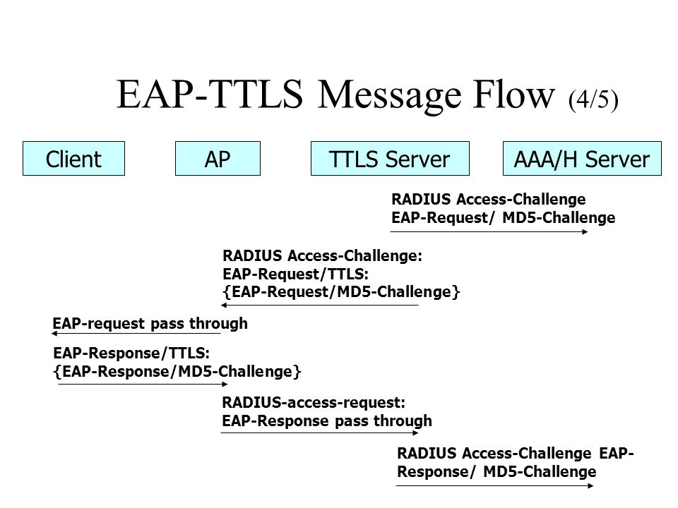EAP-TTLS Message Flow (4/5)