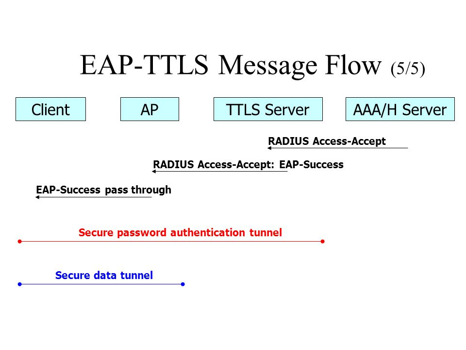EAP-TTLS Message Flow (5/5)