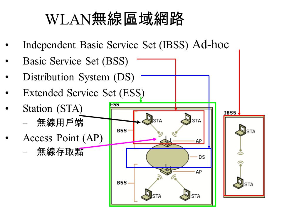 WLAN無線區域網路 Independent Basic Service Set (IBSS) Ad-hoc