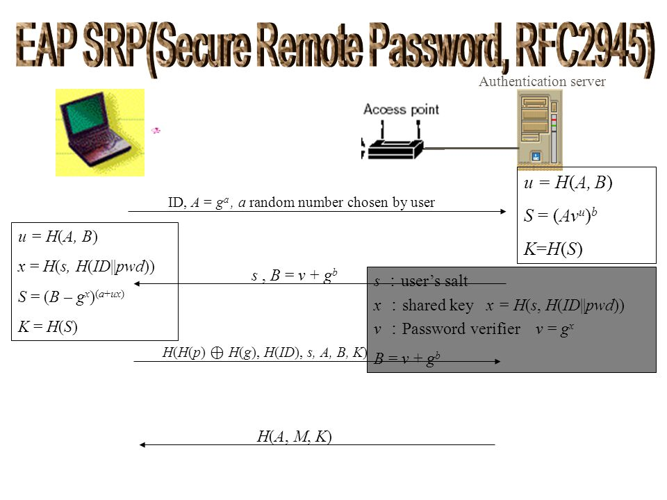 EAP SRP(Secure Remote Password, RFC2945)