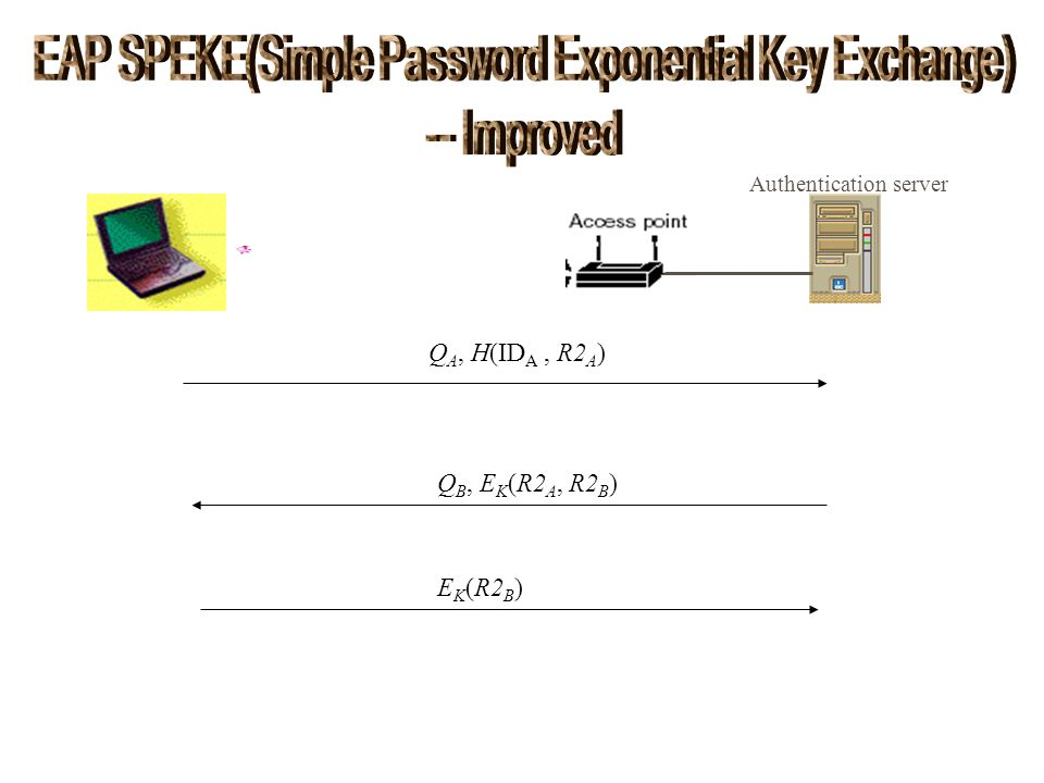 EAP SPEKE(Simple Password Exponential Key Exchange)