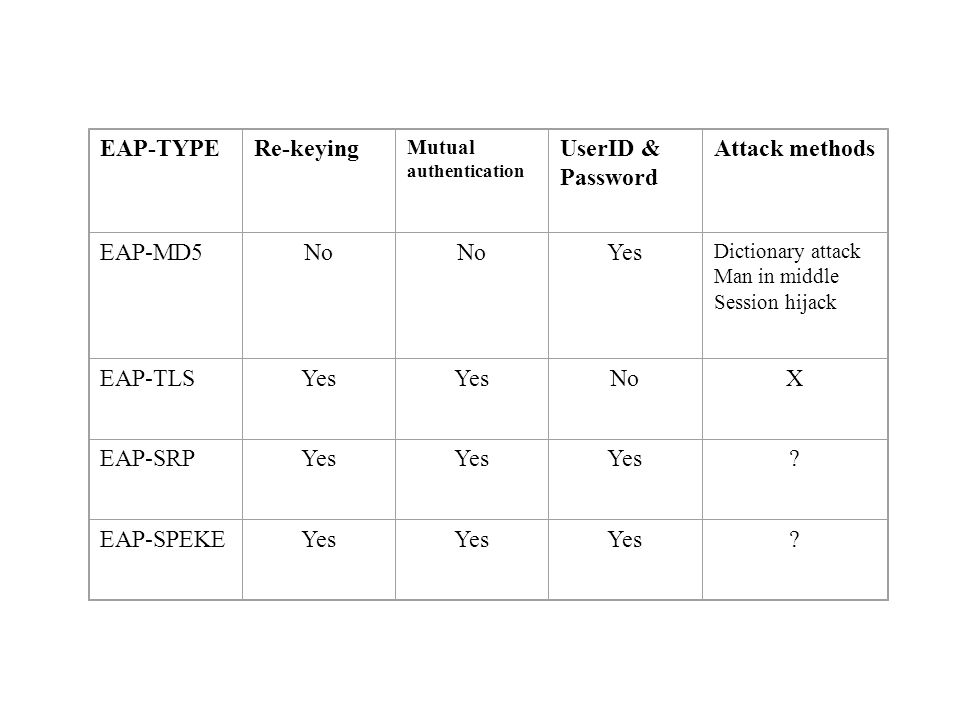 EAP-TYPE Re-keying UserID & Password Attack methods EAP-MD5 No Yes