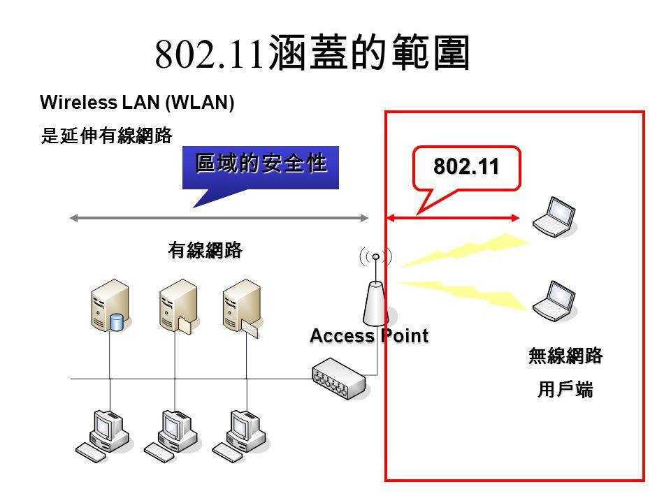 802.11涵蓋的範圍 區域的安全性 802.11 Wireless LAN (WLAN) 是延伸有線網路 有線網路