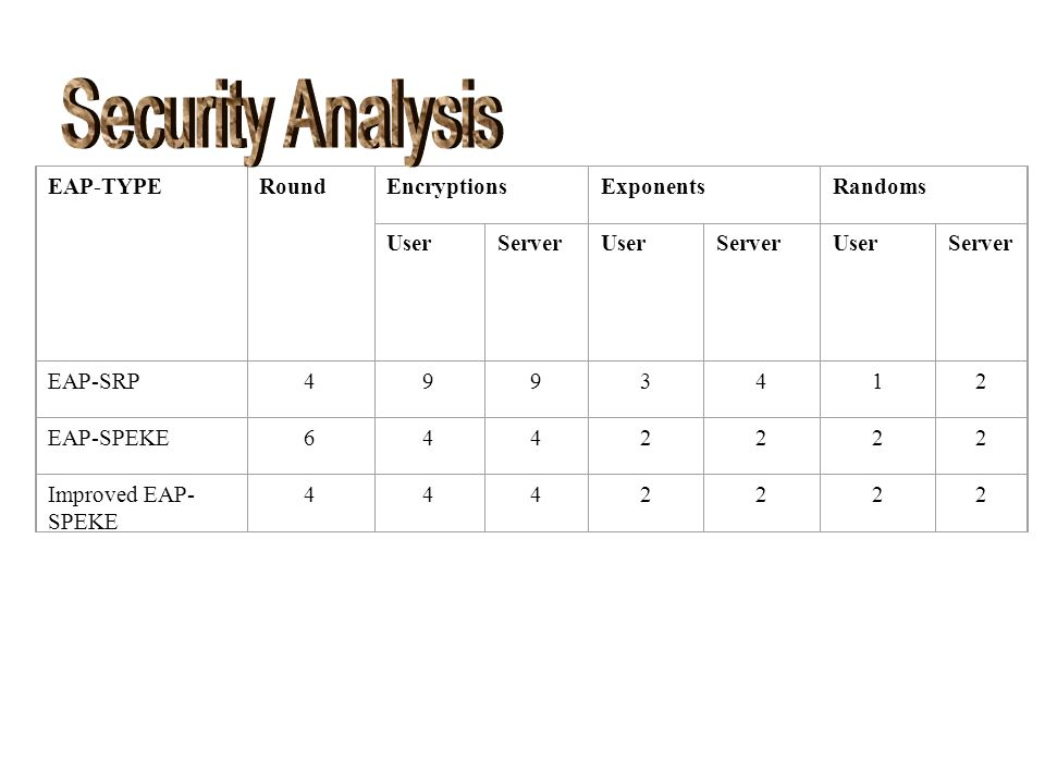 Security Analysis EAP-TYPE Round Encryptions Exponents Randoms User