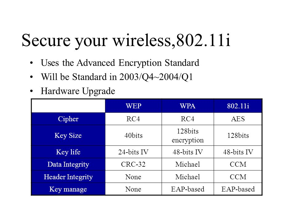 Secure your wireless,802.11i Uses the Advanced Encryption Standard