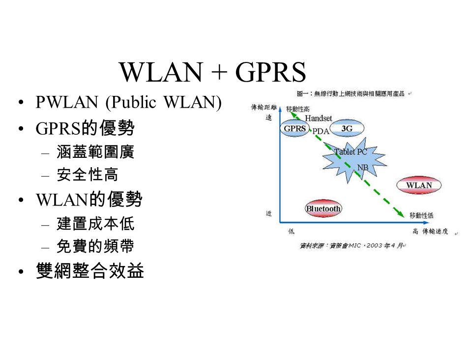 WLAN + GPRS PWLAN (Public WLAN) GPRS的優勢 WLAN的優勢 雙網整合效益 涵蓋範圍廣 安全性高