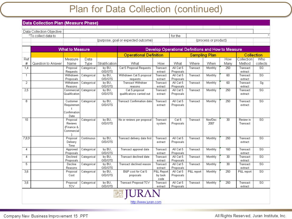 Plan for Data Collection (continued)