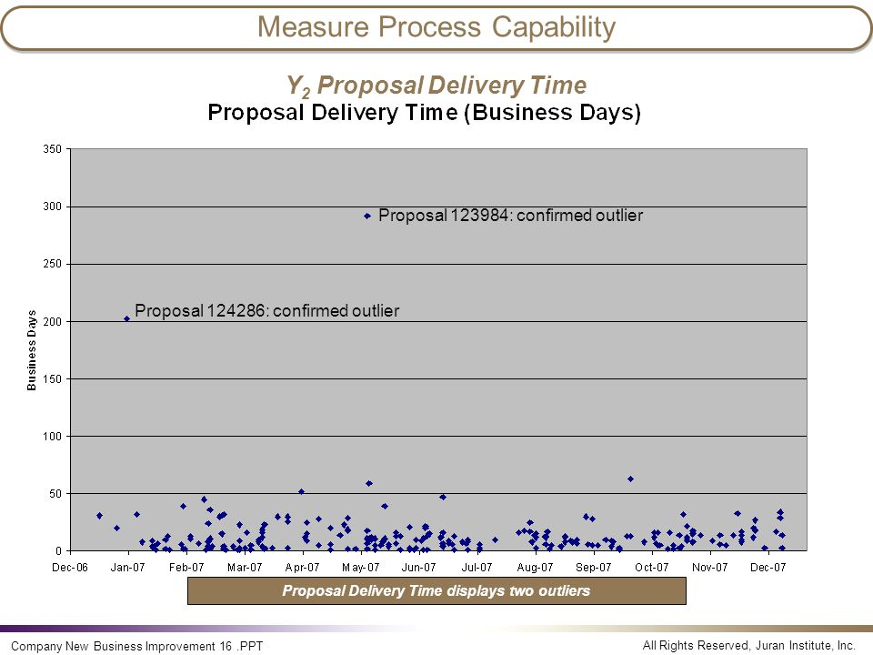 Measure Process Capability