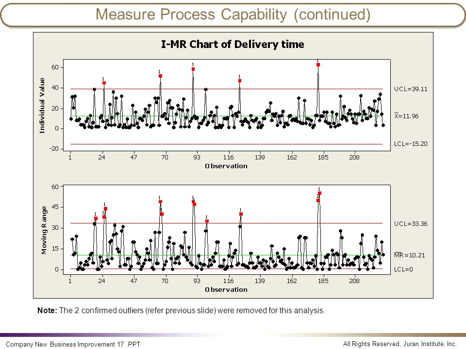 Measure Process Capability (continued)