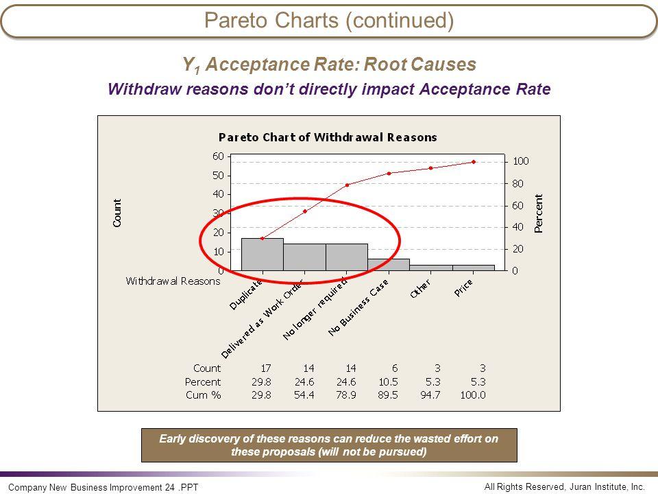 Pareto Charts (continued)