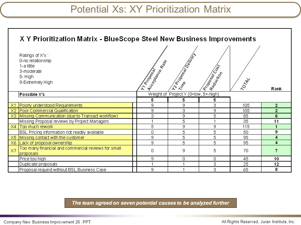 Potential Xs: XY Prioritization Matrix