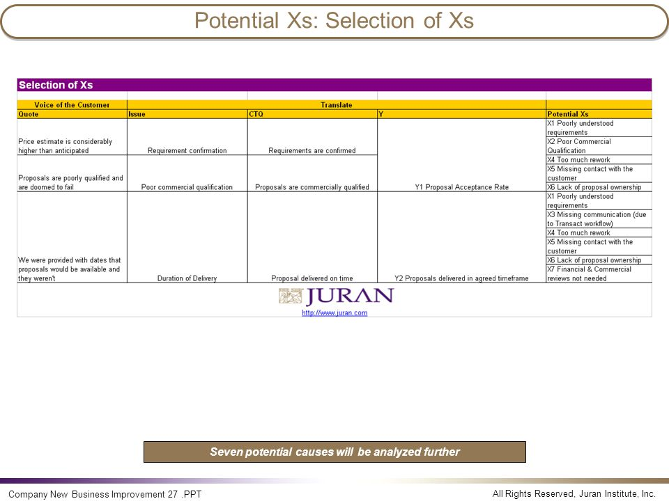 Potential Xs: Selection of Xs