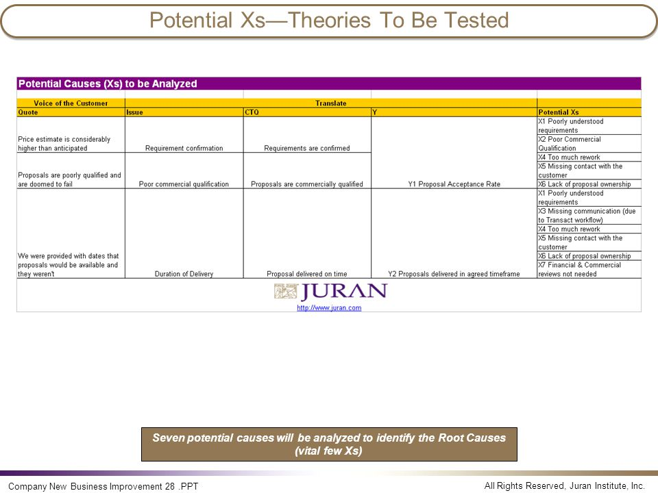 Potential Xs—Theories To Be Tested