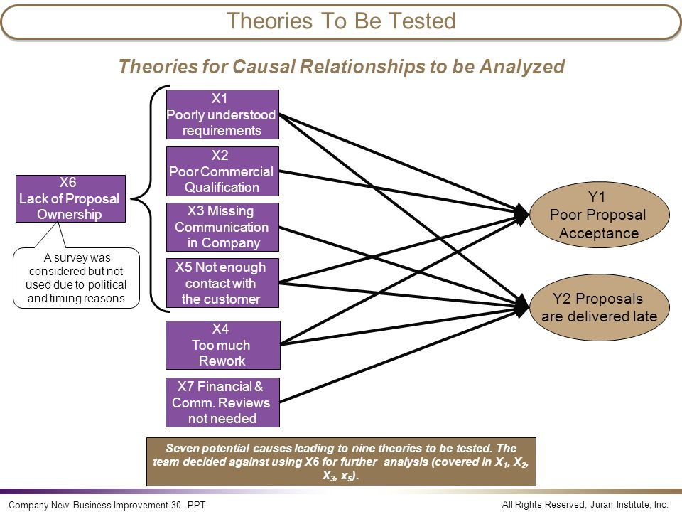 Theories for Causal Relationships to be Analyzed