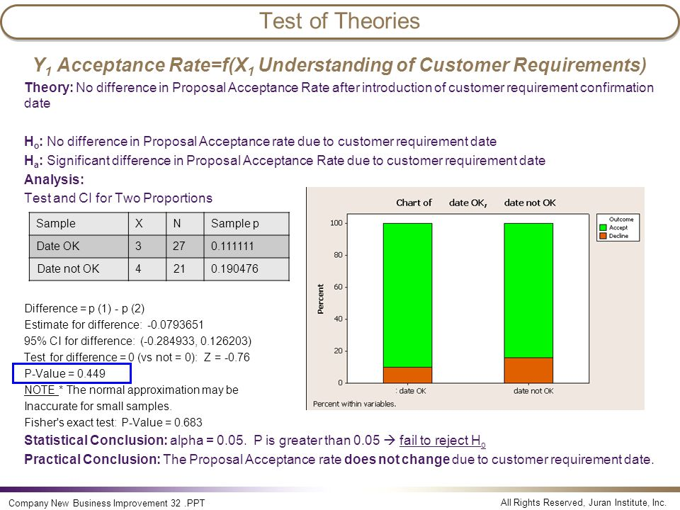 Y1 Acceptance Rate=f(X1 Understanding of Customer Requirements)