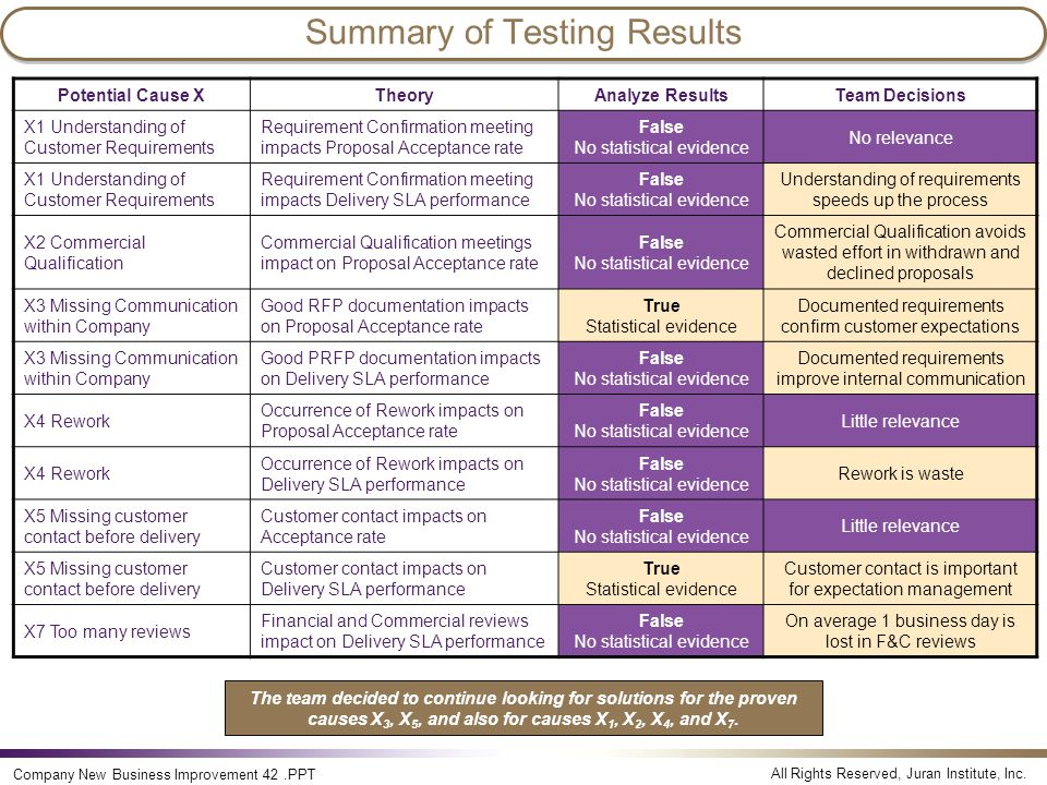 Summary of Testing Results