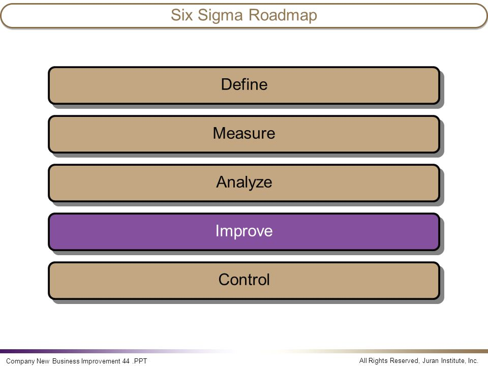 Six Sigma Roadmap Define Measure Analyze Improve Control