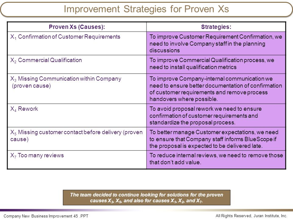 Improvement Strategies for Proven Xs