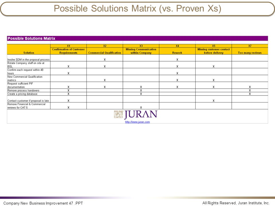 Possible Solutions Matrix (vs. Proven Xs)