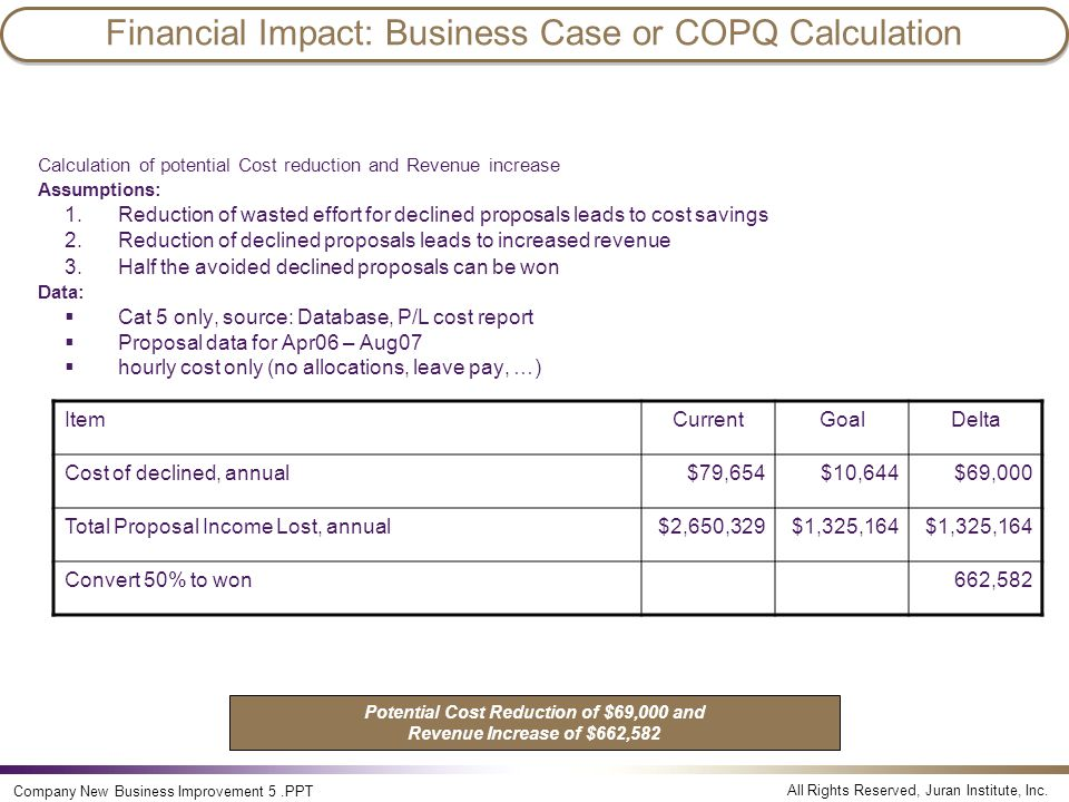 Financial Impact: Business Case or COPQ Calculation