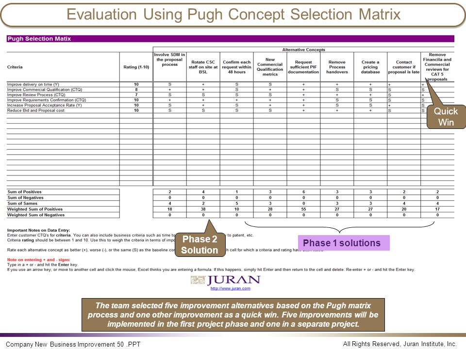 Evaluation Using Pugh Concept Selection Matrix