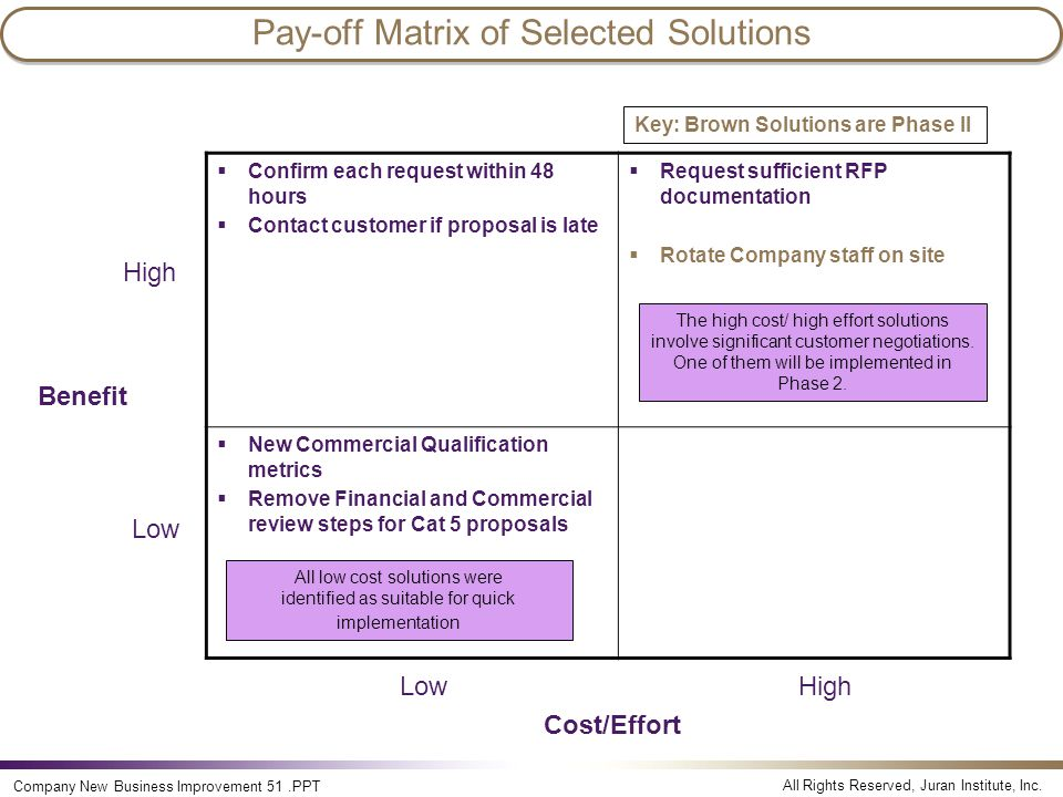 Pay-off Matrix of Selected Solutions