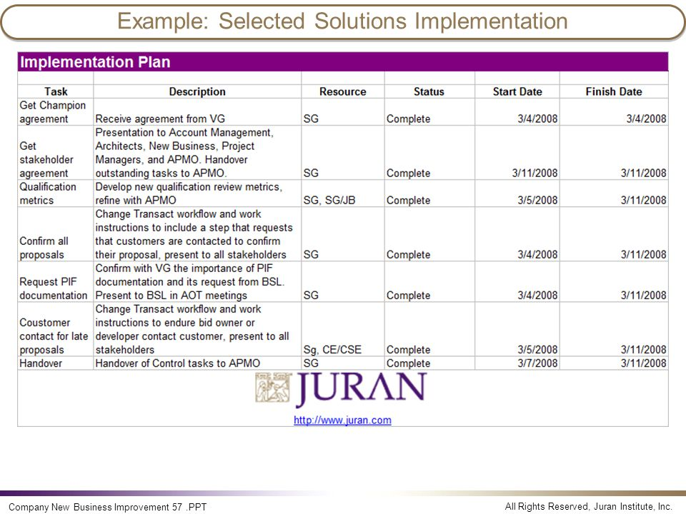 Example: Selected Solutions Implementation
