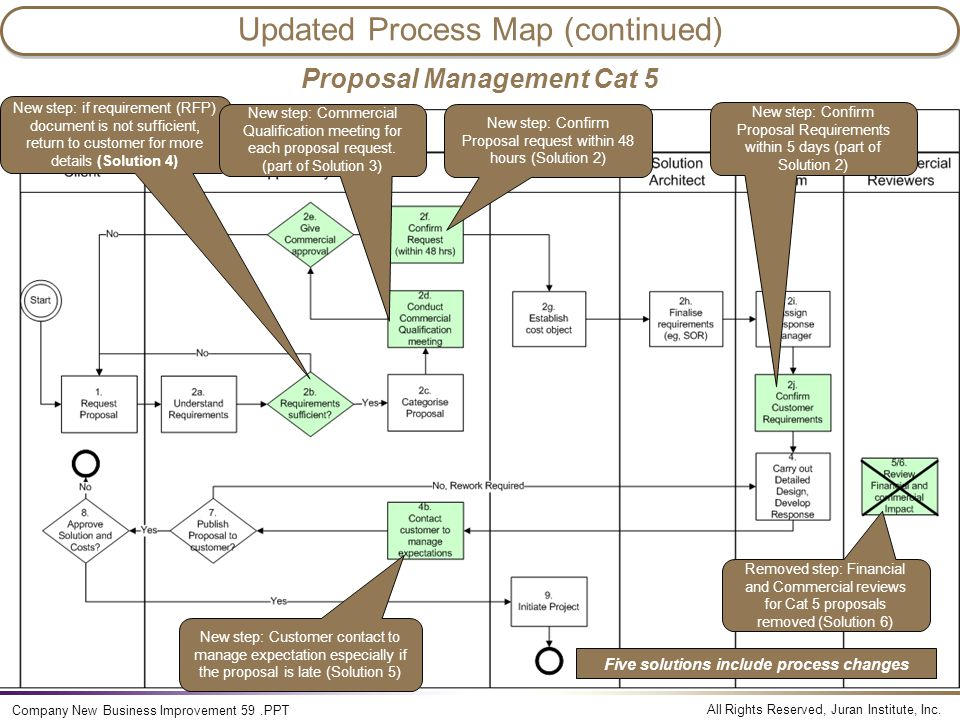 Updated Process Map (continued)