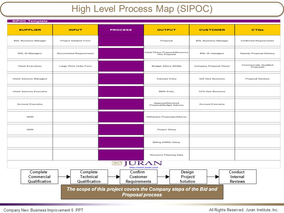 High Level Process Map (SIPOC)