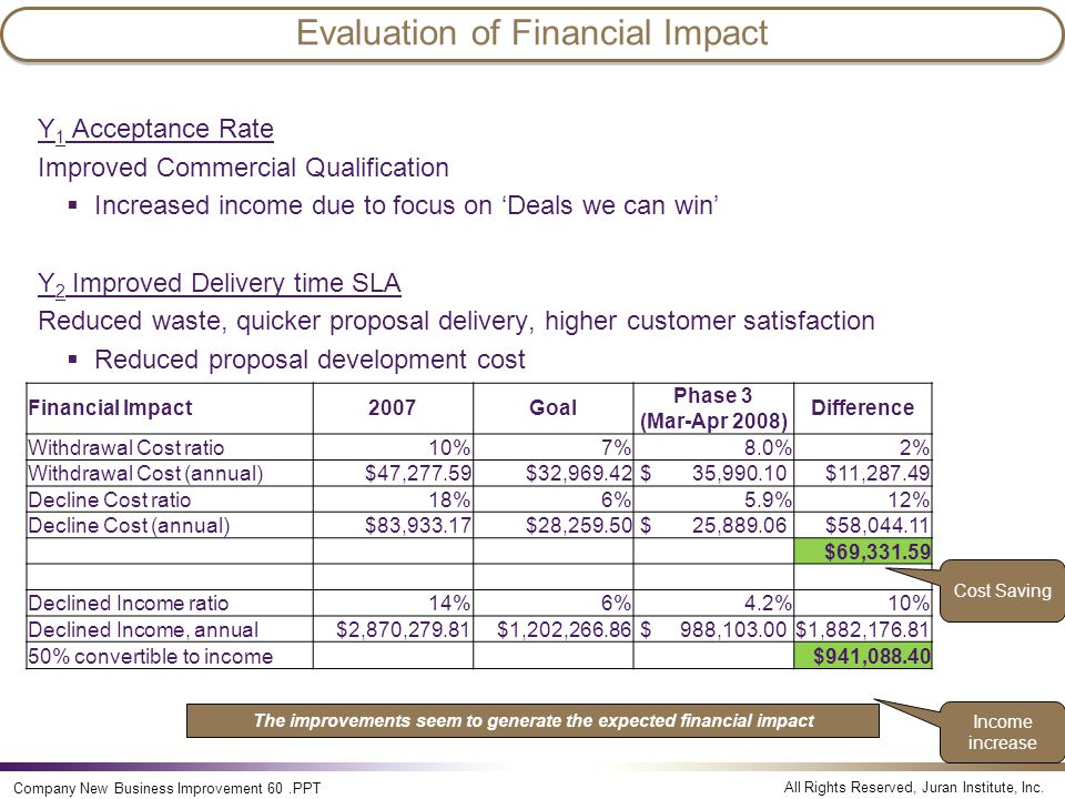 Evaluation of Financial Impact