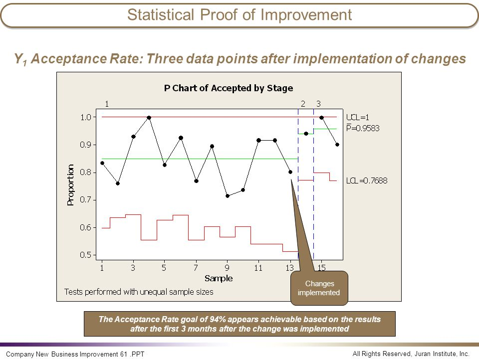 Statistical Proof of Improvement