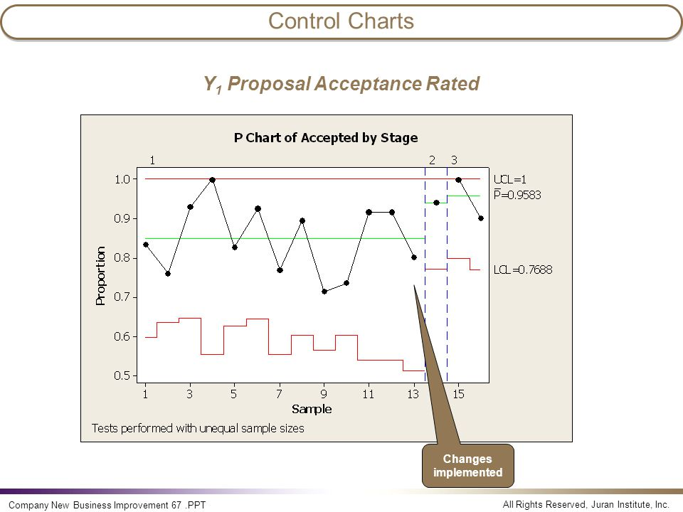 Y1 Proposal Acceptance Rated