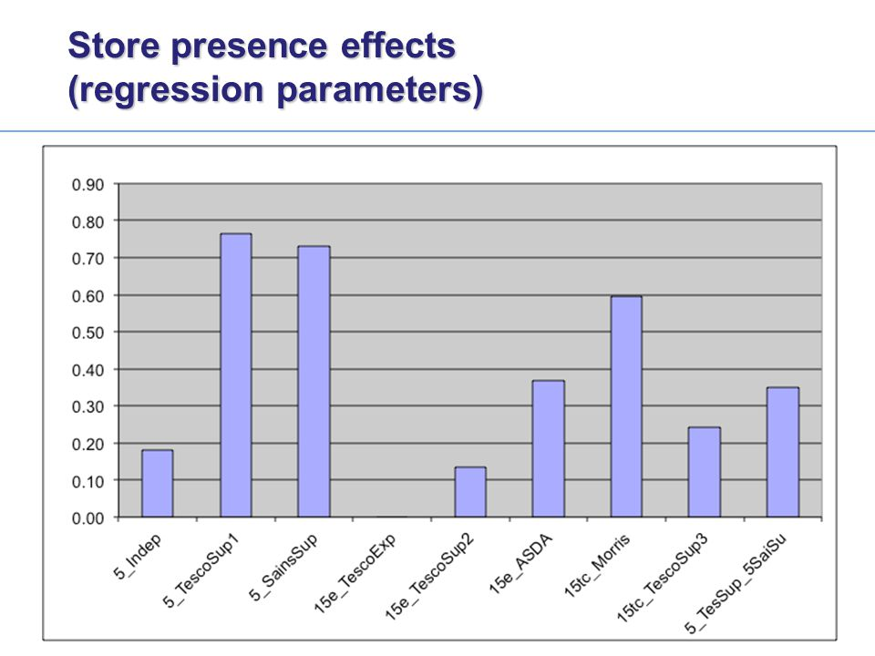 Store presence effects (regression parameters)