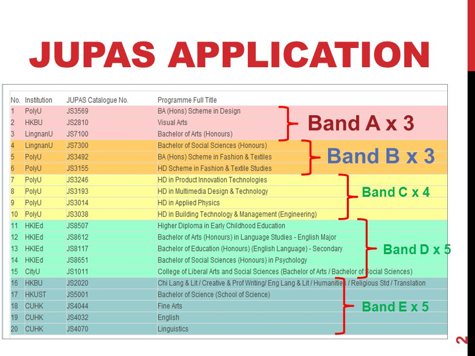 JUPAS APPLICATION Band A x 3 Band B x 3 Band C x 4 Band D x 5