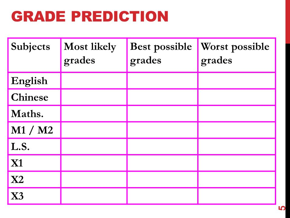 GRADE PREDICTION Subjects Most likely grades Best possible grades