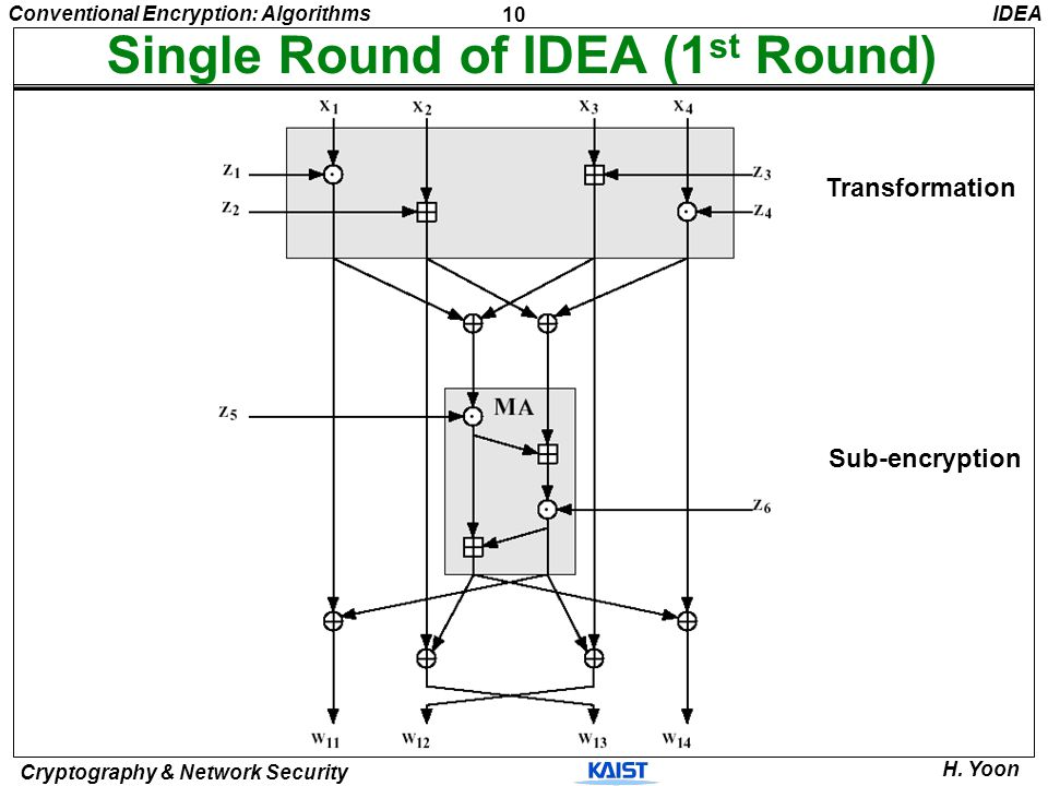 Single Round of IDEA (1st Round)