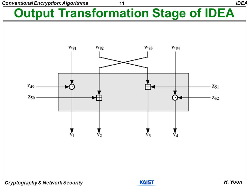 Output Transformation Stage of IDEA