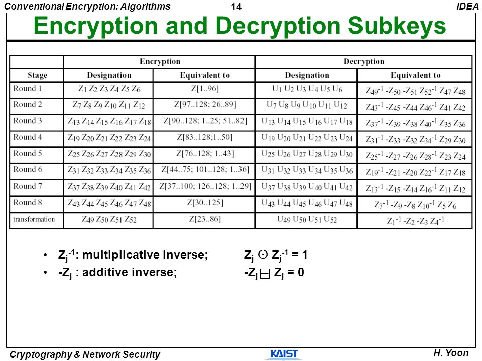 Encryption and Decryption Subkeys