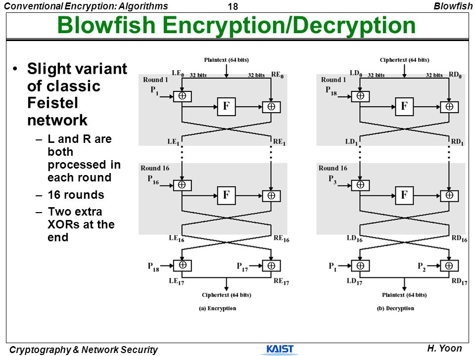 Blowfish Encryption/Decryption