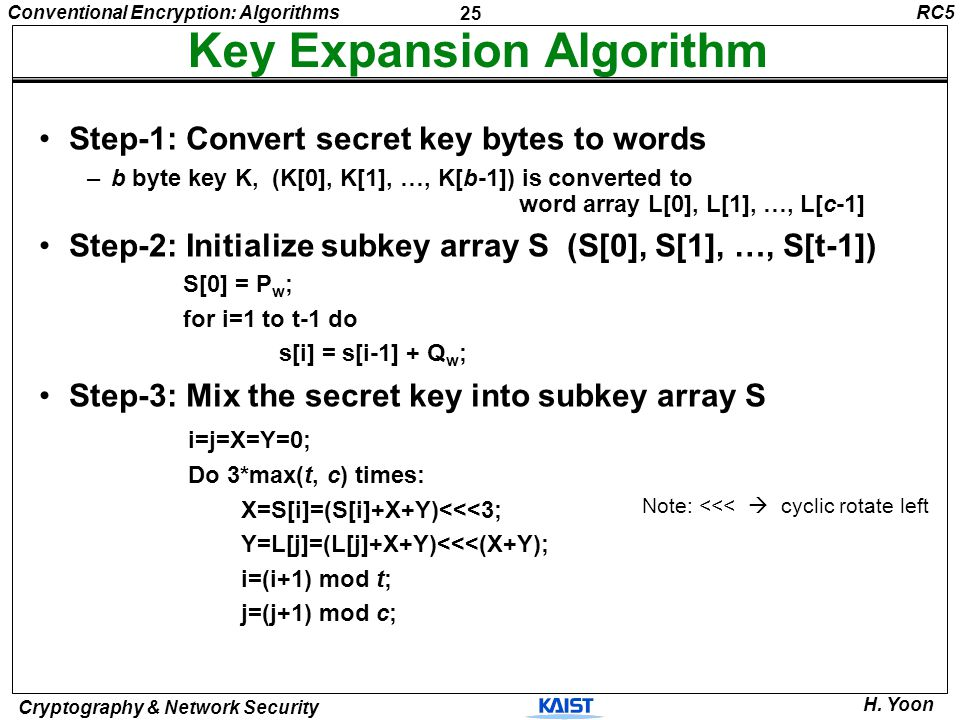 Key Expansion Algorithm