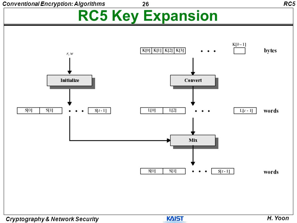 RC5 RC5 Key Expansion