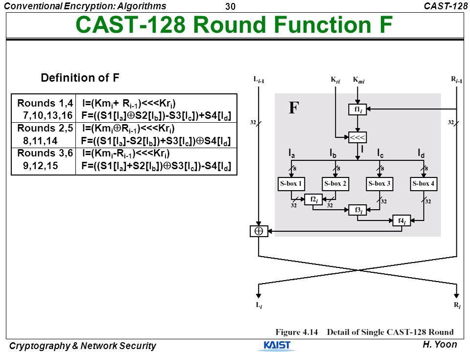 CAST-128 Round Function F Definition of F  I Ia Ib Ic Id