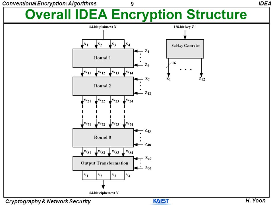 Overall IDEA Encryption Structure