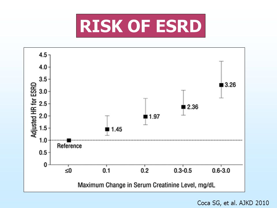 Risk of ESRD Coca SG, et al. AJKD 2010