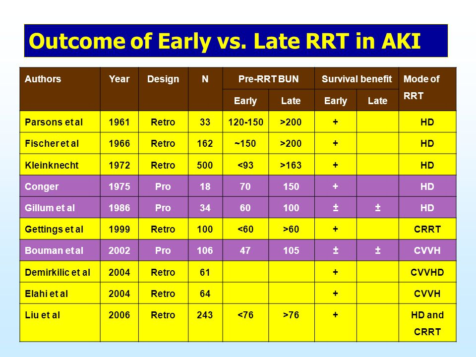 Outcome of Early vs. Late RRT in AKI