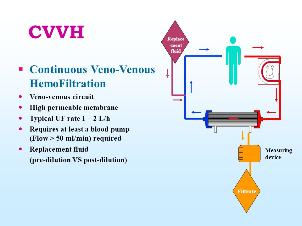 CVVH Continuous Veno-Venous HemoFiltration Veno-venous circuit