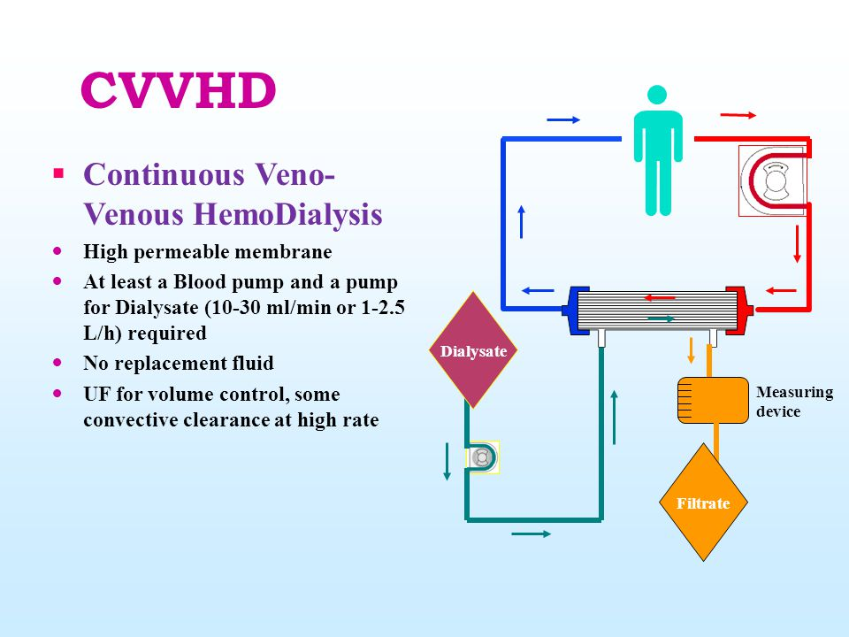CVVHD Continuous Veno-Venous HemoDialysis High permeable membrane