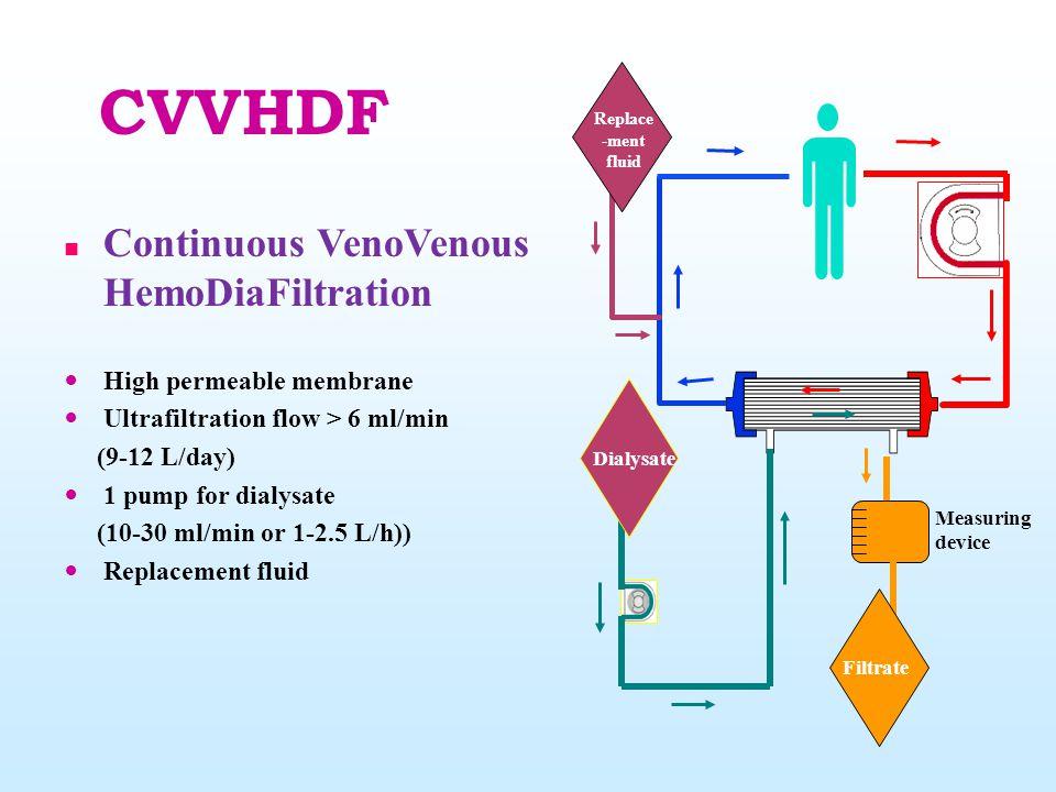 CVVHDF Continuous VenoVenous HemoDiaFiltration High permeable membrane