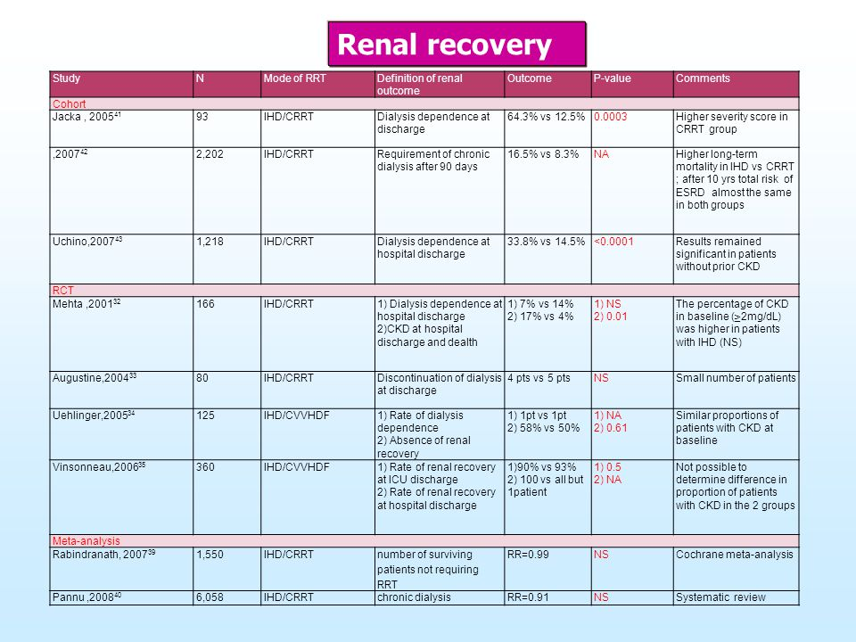 Renal recovery Study N Mode of RRT Definition of renal outcome Outcome