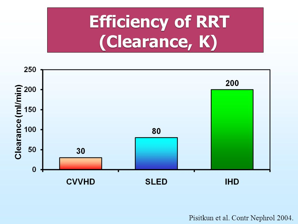 Efficiency of RRT (Clearance, K)